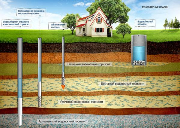 водоснабжения коттеджа из артезианской скважины